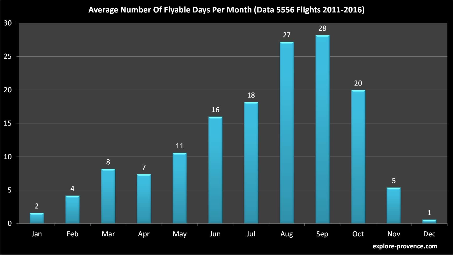 Chart Flyable Days By Month