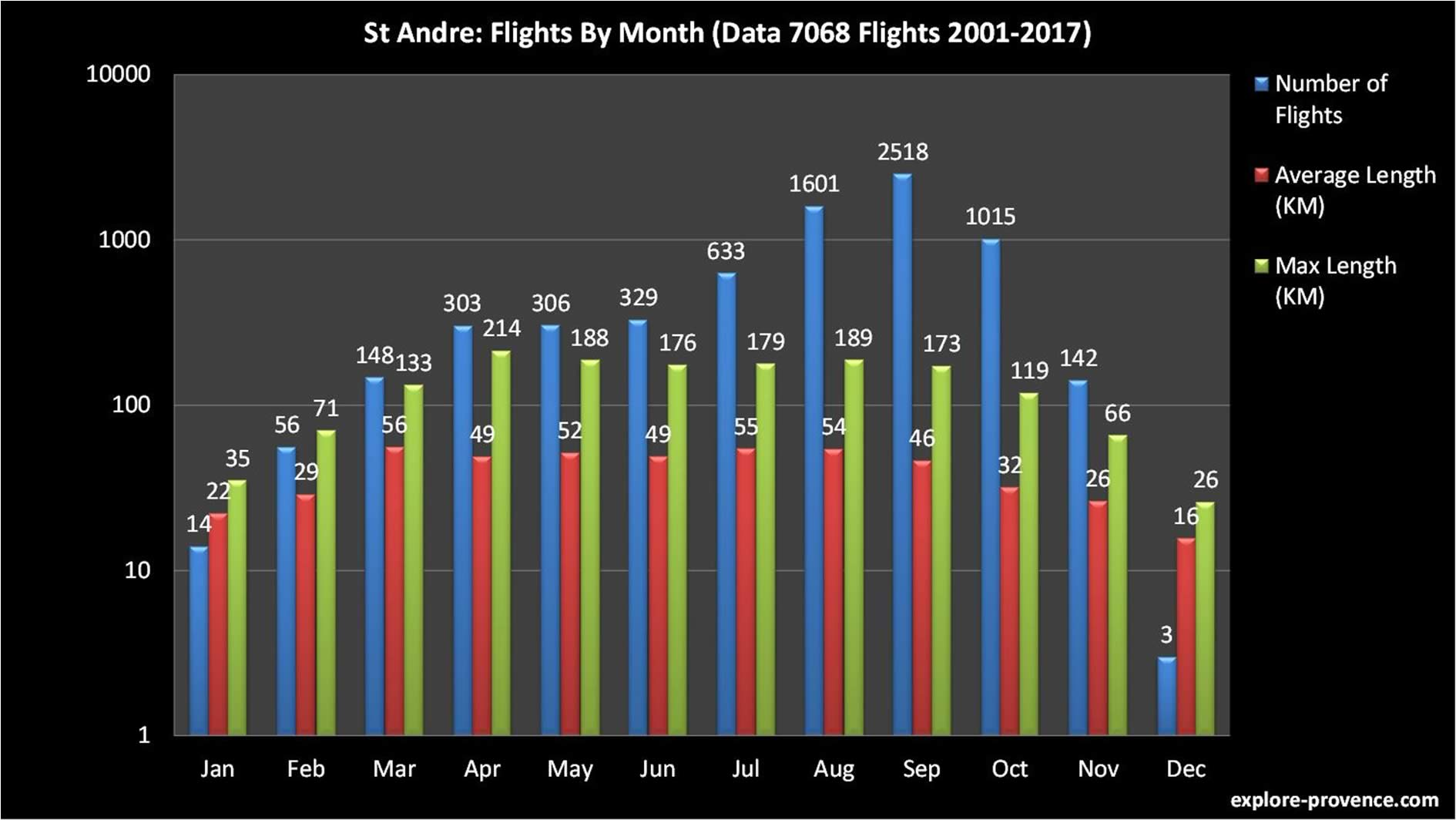 Chart Flights By Month